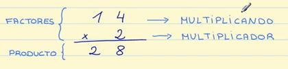 Términos de las multiplicaciones