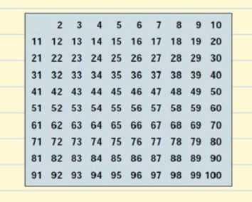 Tabla de números hasta el 100
