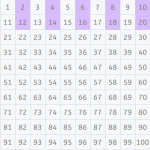 Aprende las tablas de multiplicar de un vistazo con ayuda de una tabla 100