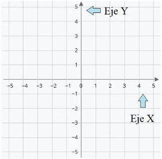 Coordenadas cartesianas bidimensional