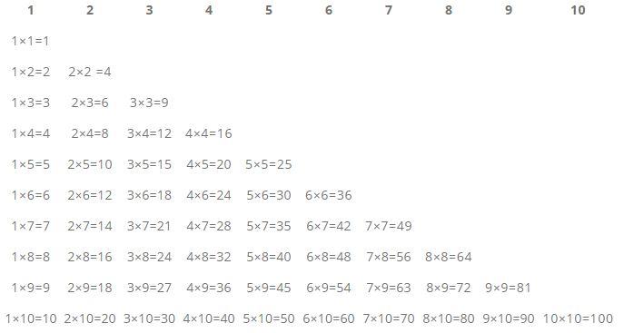 Tablas de multiplicar más cortas