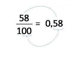 convertir fracciones en números decimales