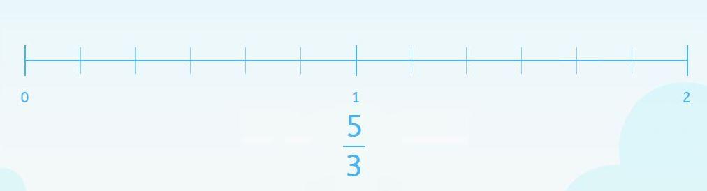 representación de fracciones en la recta numérica