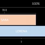 Barras de Singapur aplicadas al concepto de porcentaje