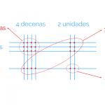Cómo realizar una multiplicación con distintos métodos