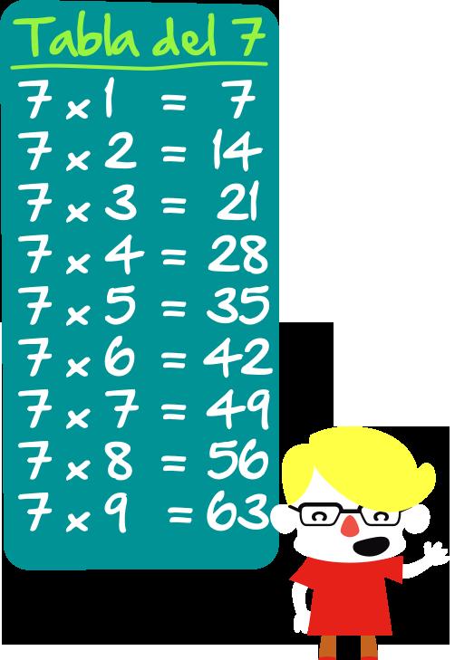 Tablas de multiplicar. TABLA7