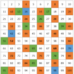 Los números primos: la clave de las matemáticas
