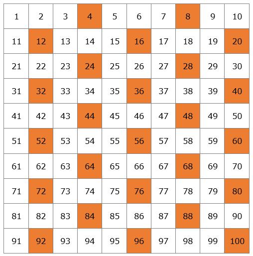 Ejemplo números primos naturaleza
