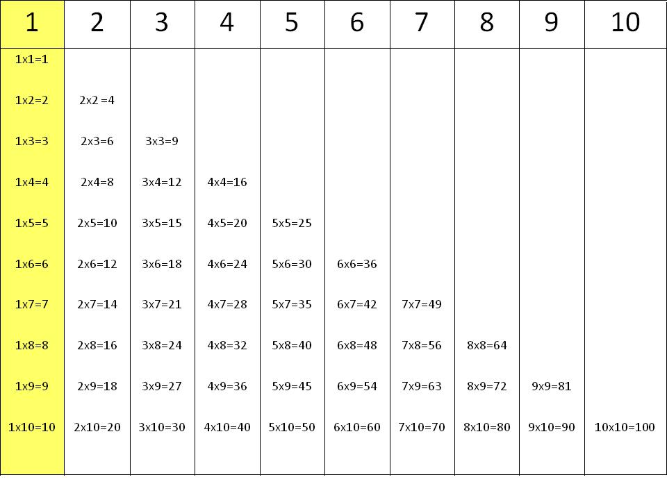 Tablas de multiplicar: la tabla del 1