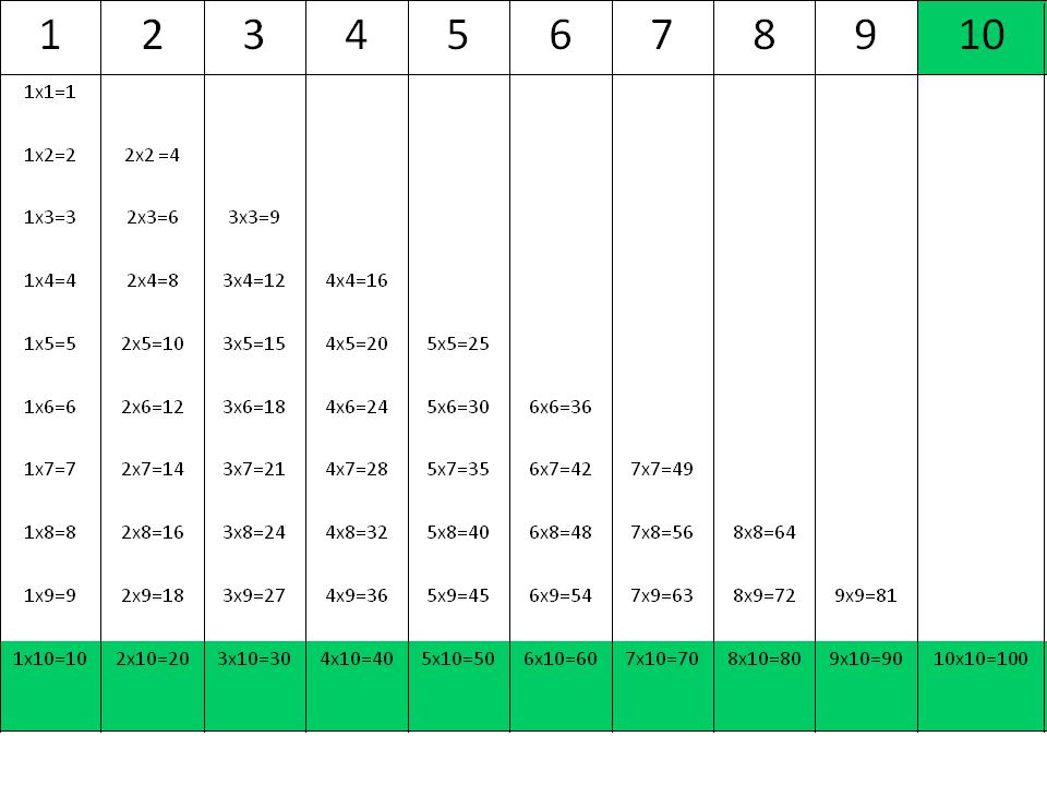 Tablas de multiplicar: la tabla del 10