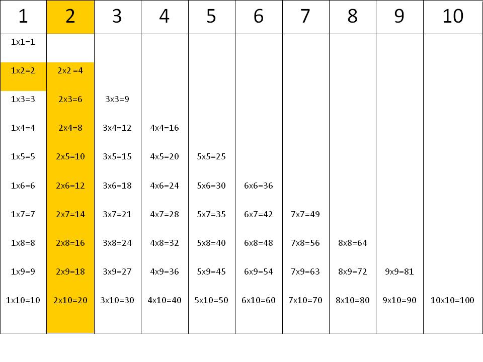 Tablas de multiplicar: la tabla del 2