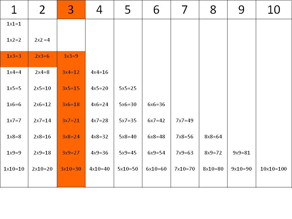 Tablas de multiplicar: la tabla del 3