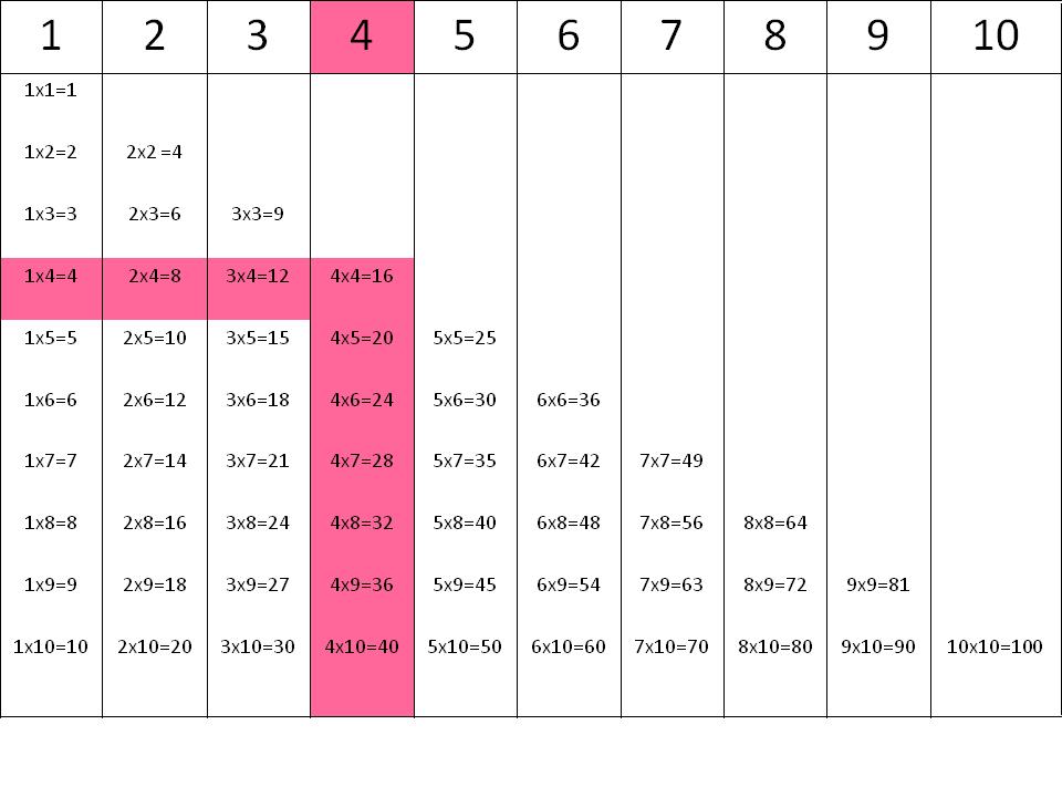 Tablas de multiplicar: la tabla del 4