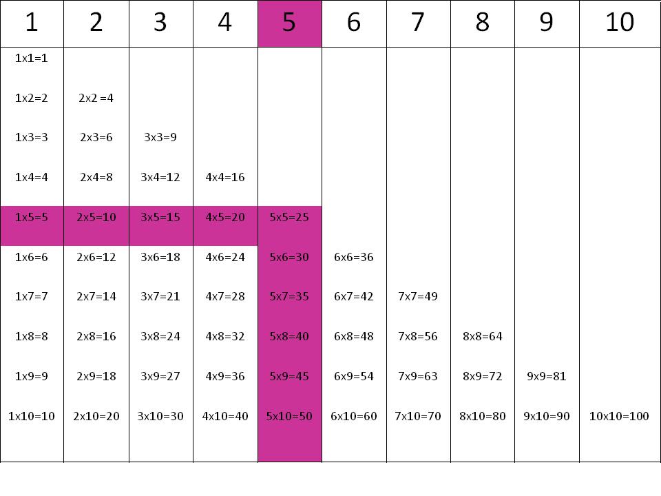 Tablas de multiplicar: la tabla del 5