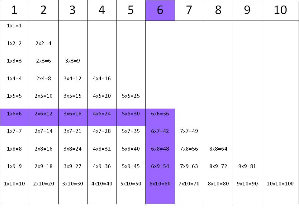 Tablas de multiplicar: la tabla del 6