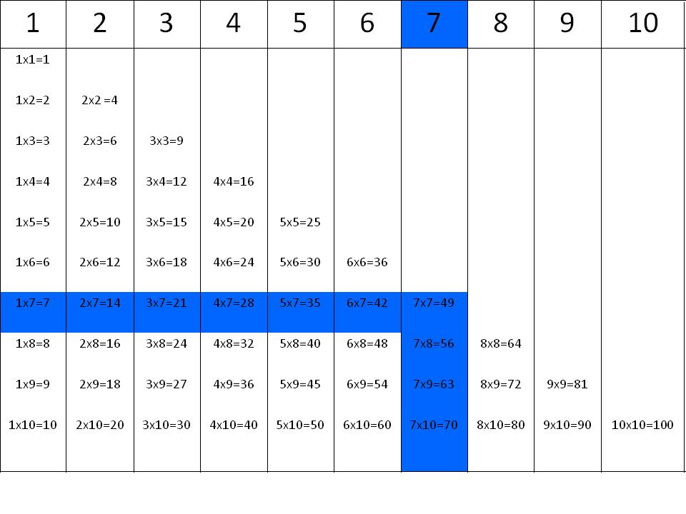 Tablas de multiplicar: la tabla del 7