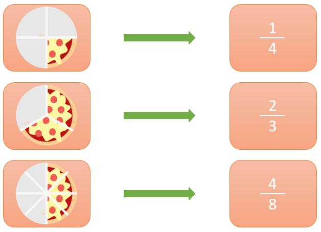 como representar fracciones solucion