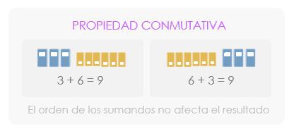 Propiedades de la suma: conmutativa