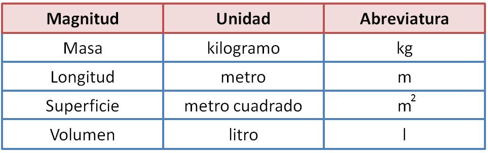 Unidades De Medida Sistema Internacional Vs Sistema Anglosajón
