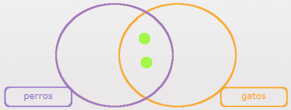 Diagrama De Venn  Para Qu U00e9 Se Utiliza