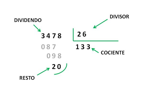Divisiones de dos cifras-Matemáticas primaria