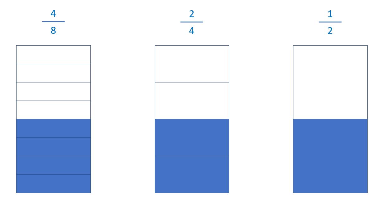 Simplificar fracciones: Fracciones equivalentes