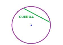 el círculo - cuerda