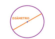 el círculo - diámetro