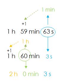 medidas de tiempo
