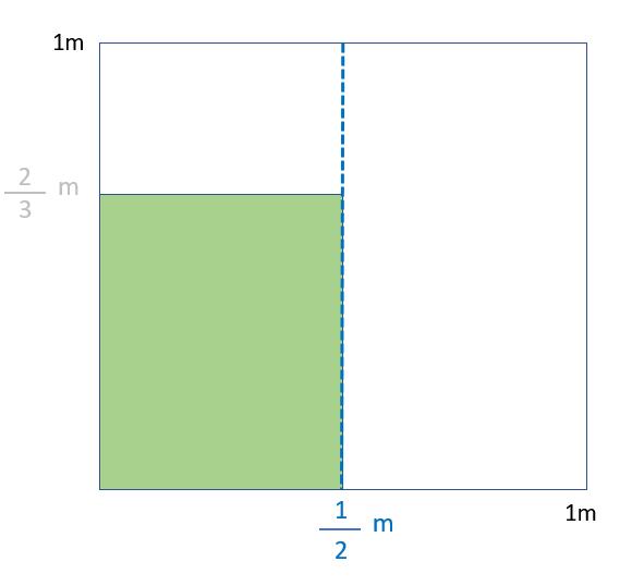 Multiplicación De Fracciones Con El Modelo De áreas