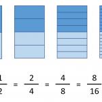 ¿Sabes qué es una fracción equivalente?