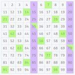 Cómo calcular el mínimo común múltiplo (mcm) en tabla 100