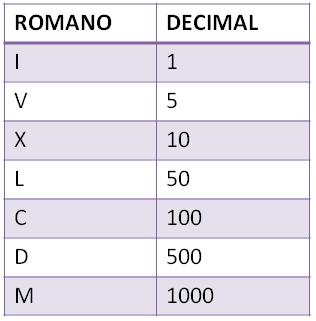 números romanos I