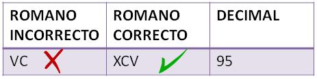 números romanos IV
