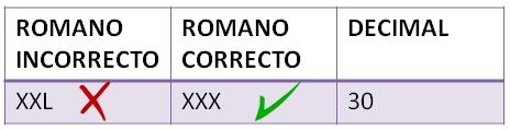 números romanos VI