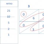 Multiplicaciones con métodos alternativos. Método Ruso y método Hindú