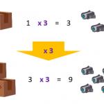 Conceptos básicos de la regla de 3