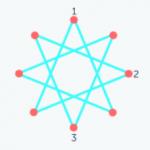 Ejercicios de lógica: Grafos