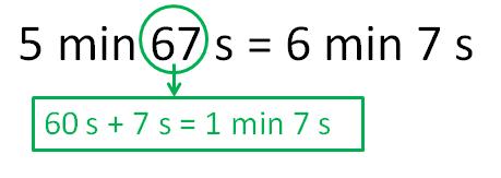 5 minutos y 67 segundos es lo mismo que 5 minutos, 60 segundos y 7 segundos, que es lo mismo que 6 minutos y 7 segundos