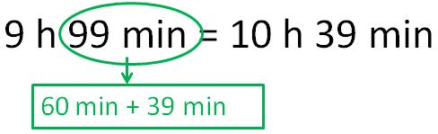 9 horas y 99 minutos es lo mismo que 9 horas, 60 minutos y 39 minutos, que son 10 horas y 39 minutos