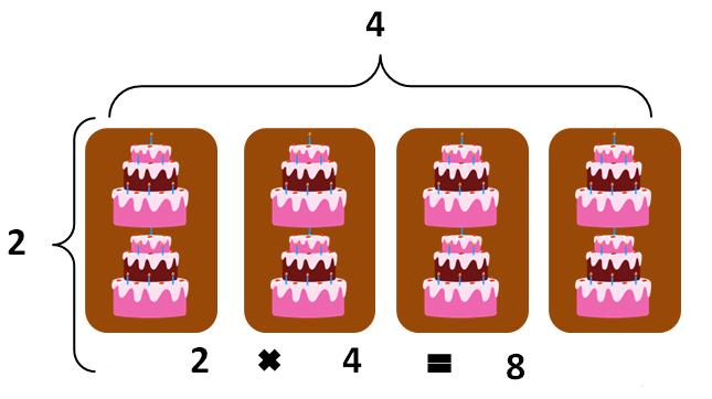 propiedad conmutativa imagen 2
