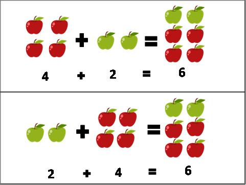 propiedad conmutativa imagen1