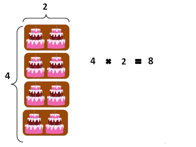 propiedad conmutativa imagen3