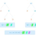 Explicación de la fórmula para calcular el mínimo común múltiplo