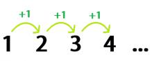secuancias de números 2