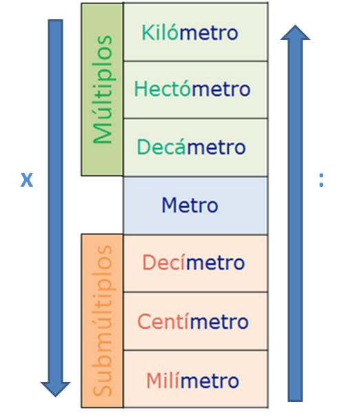 Múltiplos del metro: kilómetro, hectómetro y decámetro. Metro. Submúltiplos del metro: decímetro, centímetro y milímetro. En dirección descendente (del kilómetro al milímetro) hay que multiplicar, y en orden ascendente (desde el milímetro al kilómetro) hay que dividir.