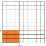 Tablas de multiplicar: cómo construirlas con una cuadrícula