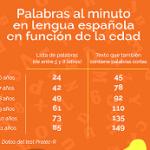 Importancia de la velocidad lectora en la comprensión de textos